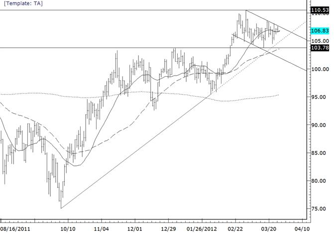 Crude Market Ominously Quiet