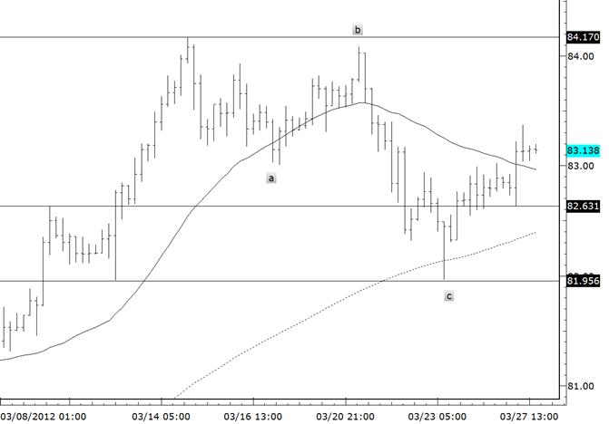 USDJPY 3 Wave Decline Confirms Bull Trend