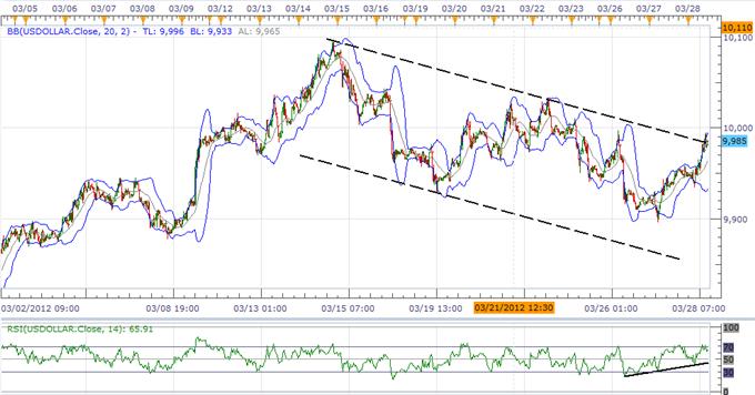 L'indice USD prépare de nouveaux hauts, l'AUD lutte pour maintenir un support