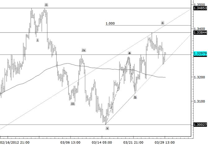 EUR/USD-Trendlinien-Unterstützung stoppt den Fall