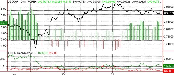 Swiss Franc Outlook Uncertain
