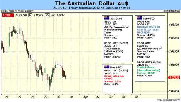 Le sort du Dollar australien dépend de la décision sur les taux de la RBA