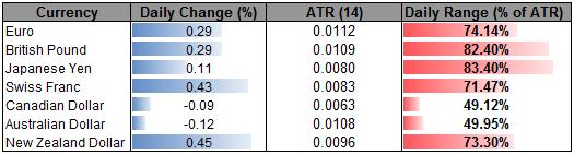 NZD Testing Key Topside Resistance- AUD Weakness Persists
