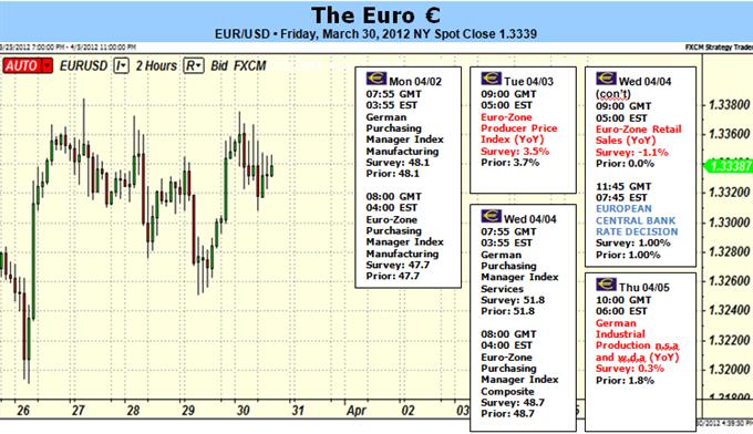 L'euro à la croisée des chemins, la BCE et les emplois non agricoles États-Unis peuvent définir le rythme pour le T2
