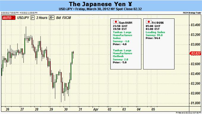 Le yen japonais a la possibilité d'étendre ses gains sur craintes de ralentissement mondial