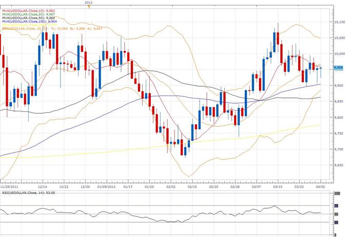 US Dollar Index Klassischer Technischer Bericht 04.02