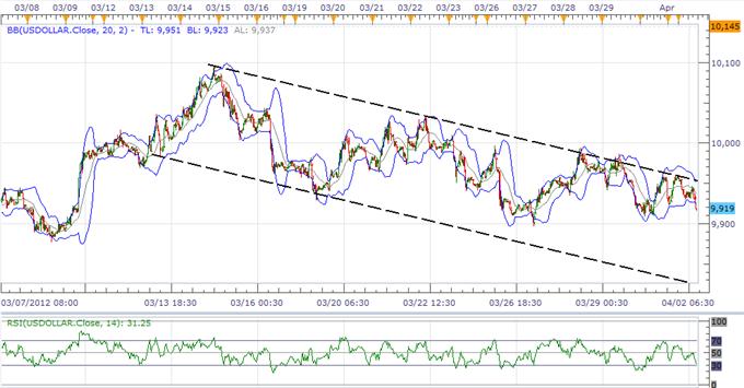 Le Dollar Index menace la tendance, l'USD JPY crée une base vers 82.00