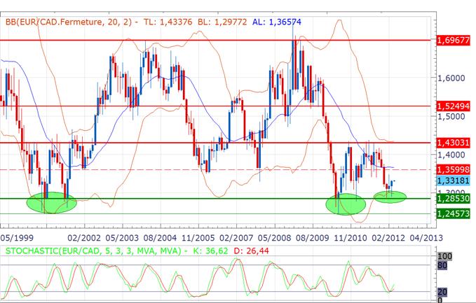 EUR/CAD : Réaction sur support de long terme, reprise possible pendant le deuxième trimestre
