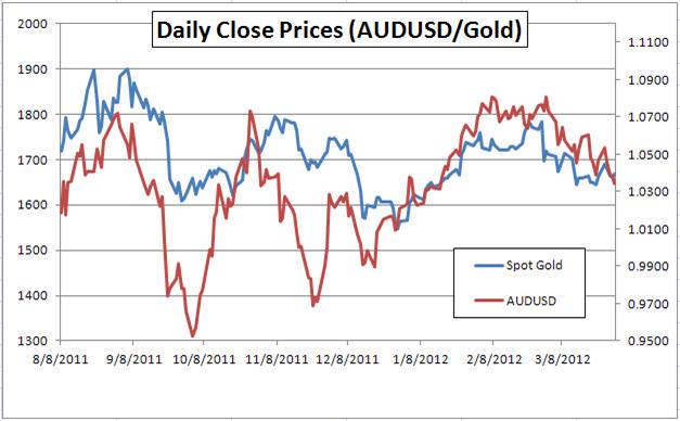 Gold-Risk Currency Correlations Weaken As US Data in Focus