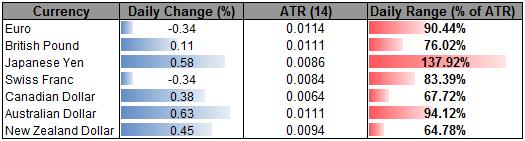 Japanese Yen Outperforms the Majors- EURUSD Eyes Critical Support