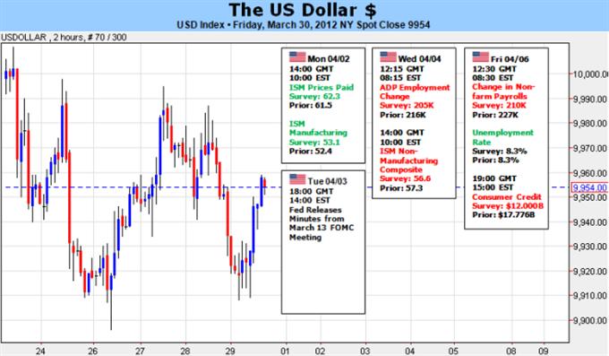New_document_4_body_Picture_5.png, الدولار الأميركي يتطلّع بيأس الى تدهور الأسهم بغية إحياء ارتفاعه