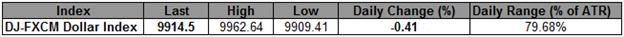 L'indice USD en position risquée avant le procès-verbal du FOMC, 9900 est désormais le support clé