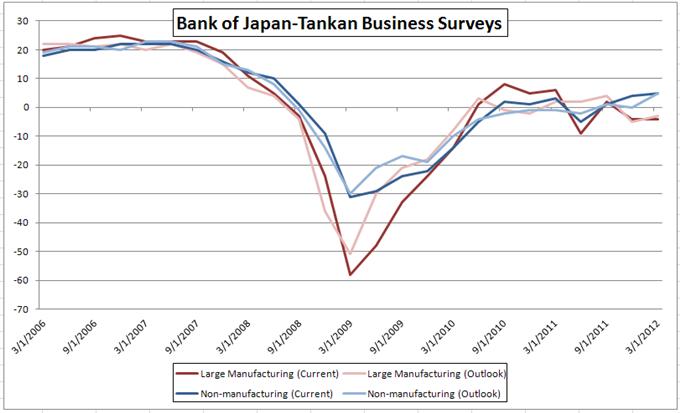 Yen Softens as Weaker Tankan Surveys Suggest Additional Easing