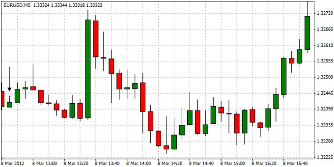 EURUSD_Trading_the_European_Central_Bank_Interest_Rate_Decision_body_ScreenShot105.png, EURUSD: Trading the European Central Bank Interest Rate Decision