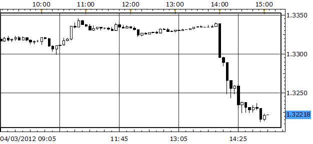 U.S. Dollar Soars as 'Hawkish' FOMC Minutes Dampen QE3 Hopes