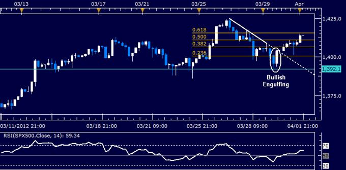 US Dollar Pullback Keeps Broader Bullish Setup Intact for Now