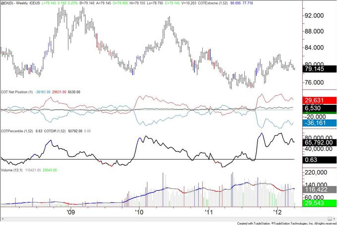 Le positionnement du COT du yen est à son niveau le plus extrême depuis 2007
