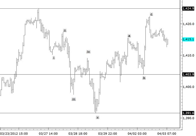 Yen Early Month Levels Produce Pivots
