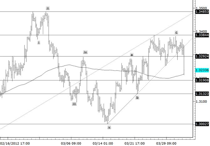 L'EURUSD s'inverse fortement depuis le sommet du range