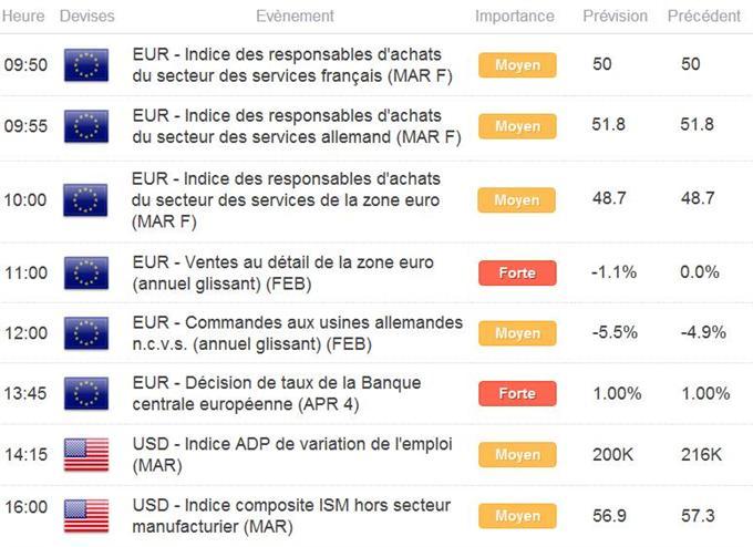 CAC 40 / DAX : Ouverture dans le rouge suite au FOMC