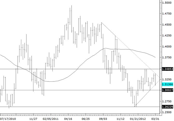 L'EURUSD teste le support de la ligne de tendance s'étendant sur 4 mois
