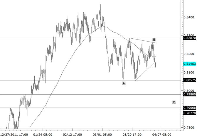 La configuration triangle de la paire NZDUSD suggère une poussée à la baisse