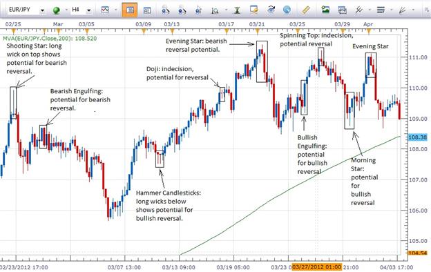 Ne manquez pas les indices indiquant qu'une paire de devises pourrait présenter un renversement