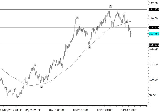 Comment trader les cross du yen dans les premières étapes des tendances baissières