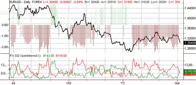 Euro at Major Turning Point versus Dollar