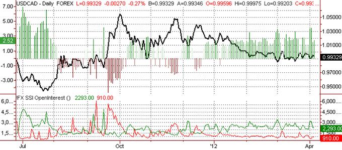 Canadian Dollar Targets Breakout