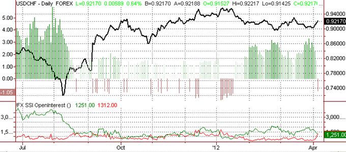Swiss Franc Outlook Turns Negative