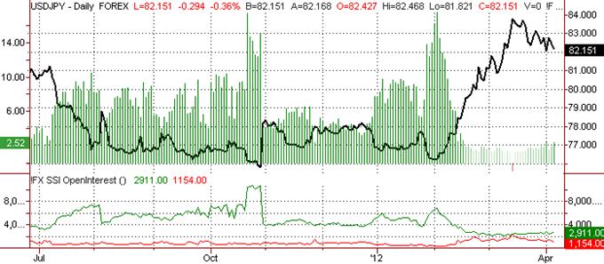 US Dollar Outlook Bearish versus Yen