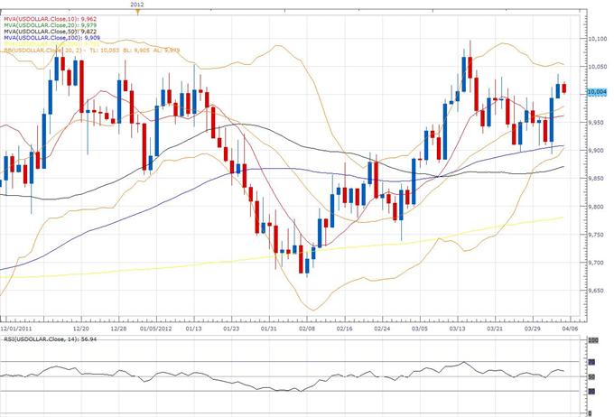 Rapport technique classique concernant le Dollar Index, 04.06 (6 avril)