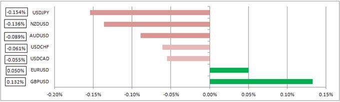 Weekend: Dollar Weakens Following Weak NFPs; China, US CPI in Focus