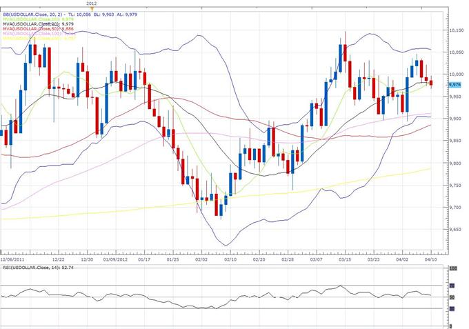 Rapport technique classique concernant le Dollar Index, 04.10 (10 avril)