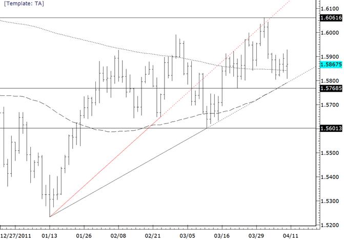 La paire GBPUSD marque une pause avant la ligne de tendance