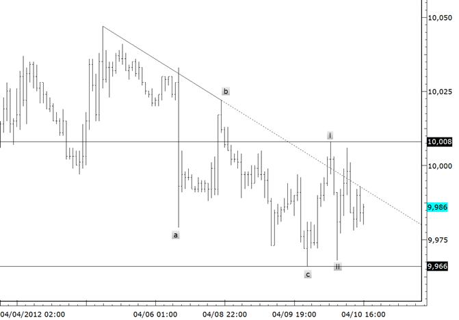 eliottWaves_us_dollar_index_body_usdollar.png, USDollar Acceleration Favored above 9966