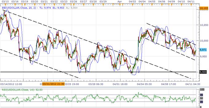 USD L'indice continue de construire une base, la correction de l'AUD sera de courte durée