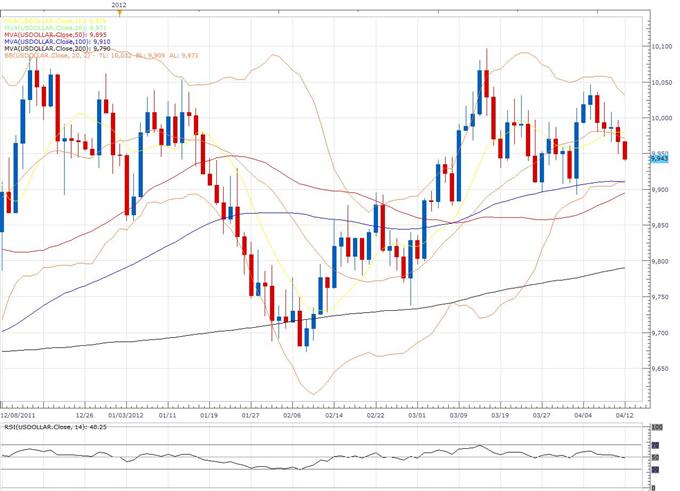 US Dollar-Index Klassischer Technischer Bericht 12.04.