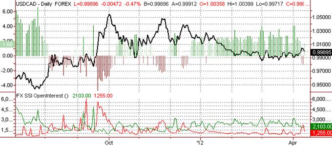 Canadian Dollar Sticks to Tight Trading Range