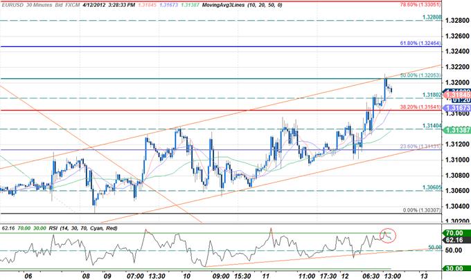 EURUSD_Trading_the_U.S._Consumer_Price_Report_body_04_1.png, EURUSD: Trading the U.S. Consumer Price Report