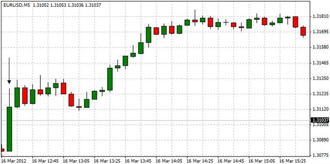 EURUSD_Trading_the_U.S._Consumer_Price_Report_body_ScreenShot022.png, EURUSD: Trading the U.S. Consumer Price Report