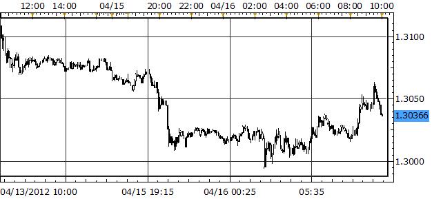 Euro Dips Below $1.30 versus US Dollar as Spanish Concerns Grows