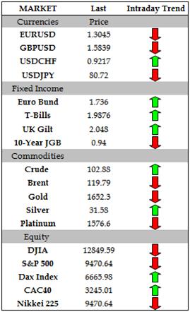 Euro_Dips_Below_1.30_versus_US_Dollar_as_Spanish_Concerns_Grows_body_Picture_2.png, Euro Dips Below $1.30 versus US Dollar as Spanish Concerns Grows