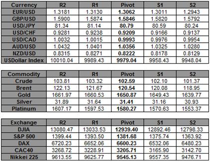 Euro_Dips_Below_1.30_versus_US_Dollar_as_Spanish_Concerns_Grows_body_Picture_5.png, Euro Dips Below $1.30 versus US Dollar as Spanish Concerns Grows