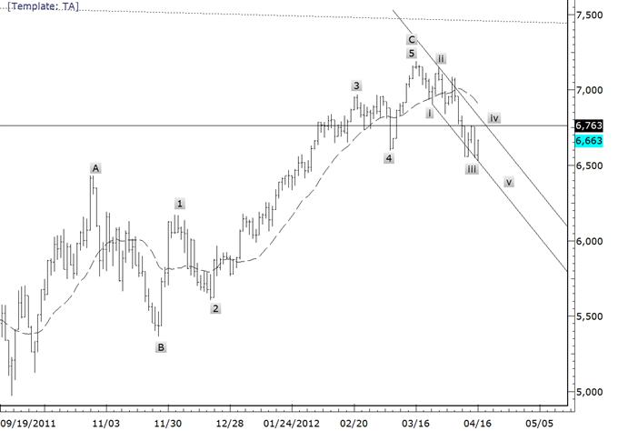 German Stock Market Pattern Favors Bearish Macro Outlook
