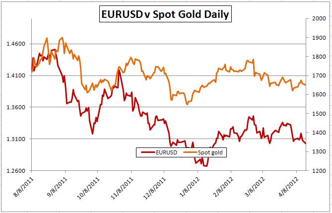 Gold-Forex Correlations Seen Amidst Long Term Shift, Risk Tracking Still High
