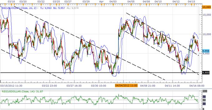 US Dollar Index bereit für schwungvolle Erholungsphase, JPY erkämpft sich ein Kurzzeit-Hoch