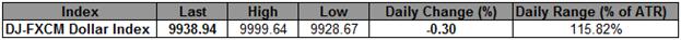 Le Dollar Index en danger avant 9900 malgré une Fed moins favorable au statu quo
