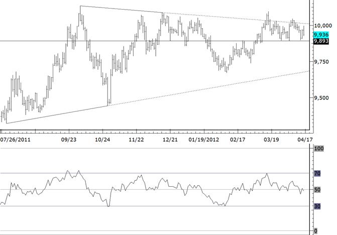 eliottWaves_us_dollar_index_body_usdollar.png, USDollar 9893 Defines Trend